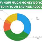 saving money survey results