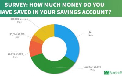 New Survey Says Saving Money Is Still A Struggle For Americans