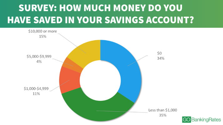 saving money survey results